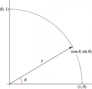 rectangular_to_polar_graphic